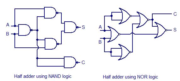 Half adder using NAND NOR logic engineeringstudents