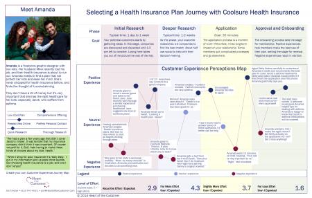 AmandaPurchasingInsuranceJourneyMapv Cx Pinterest - Insurance customer journey map