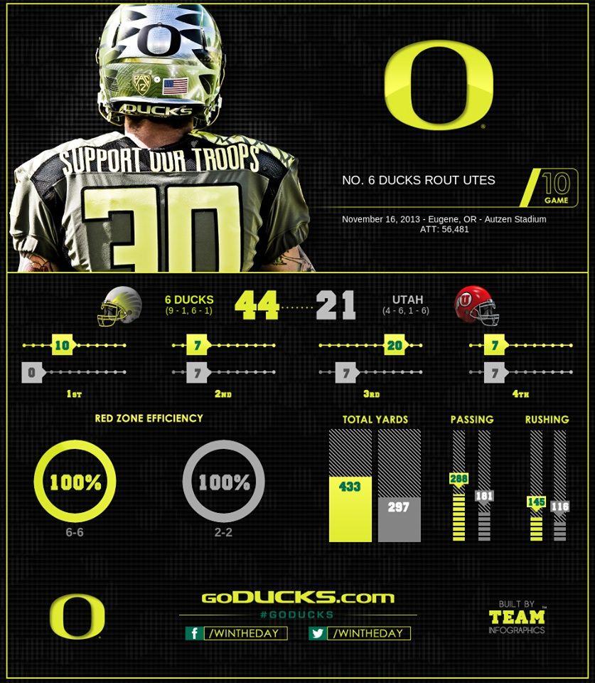Utah vs Oregon Oregon ducks football, Ducks football