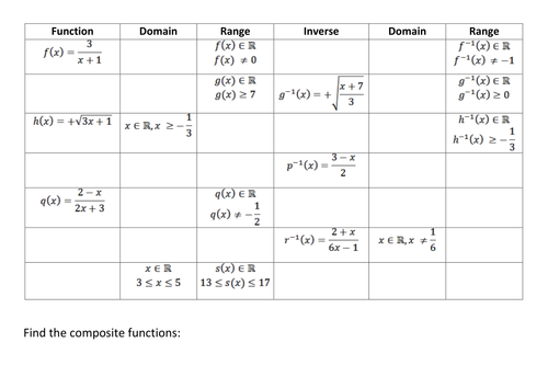 Inverse Composite Domain And Range Of Functions Math Methods Math Courses Functions Activity