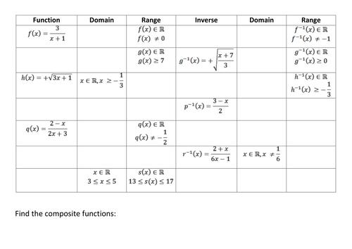 Functions Domain And Range Worksheets - Karibunicollies