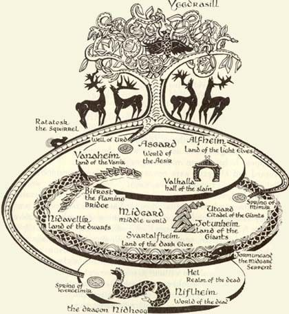 Research topics in norse mythology