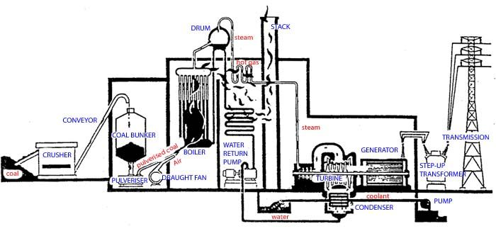 Image result for Power steam turbine