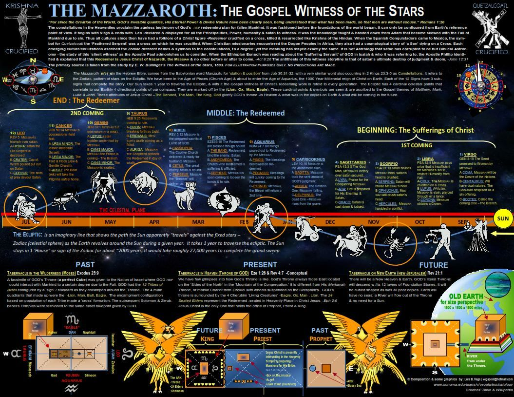 "Mazzeroth, ""Hebrew zodiac"" - a theory that each tribe's symbol parallels a constellation. The stars, created to be ""for signs and seasons"" (Gen.1:14), do give directional orientation & gauging for harvest. Some, though, think the Mazzeroth signs predict the coming of the Messiah... Interesting for study on foreshadowing pictures in the OT, Israel's tribe symbols, OT divination... conspiracy theories(?)... Apply 'salt' when visiting the source website. ;)"