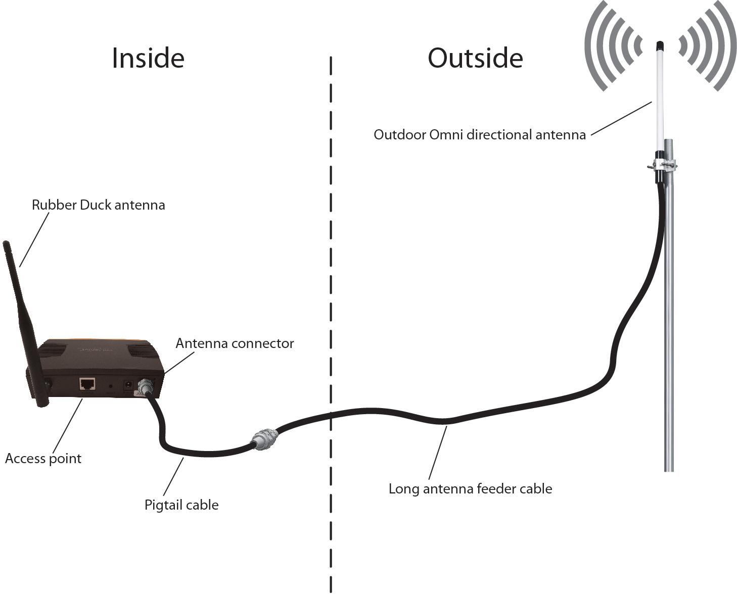 [DIAGRAM_38IU]  How to upgrade WiFi access point antennas   L-com.com   Wifi access,  Antennas, Wifi   Wireless Antenna Diagram      Pinterest