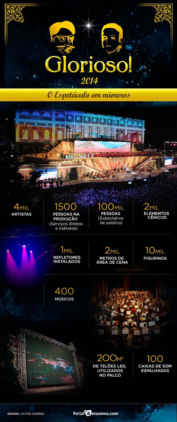 Infográfico mostra os números do espetáculo de Natal 'Glorioso', em Manaus. http://portalamazonia.com/noticias-detalhe/variedades/infografico-confira-os-numeros-grandiosos-do-espetaculo-glorioso-em-manaus/?cHash=eb0626b28a1b266a26534f6599e159cc