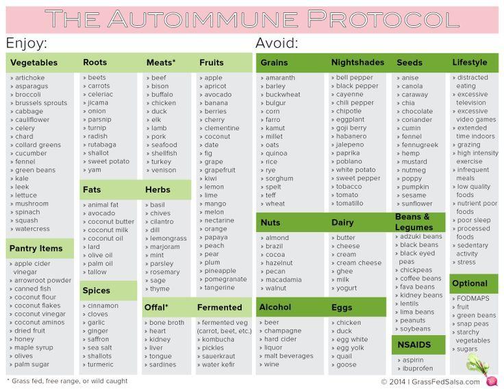Диета палео список разрешенных продуктов