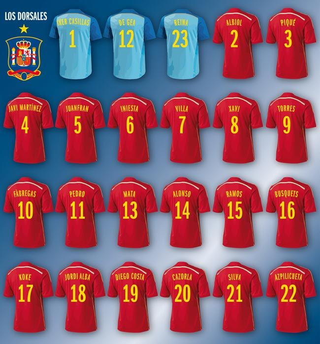 cb9176276 Spanish Football National Team shirt numbers for World Cup 2014  spain   worldcup2014