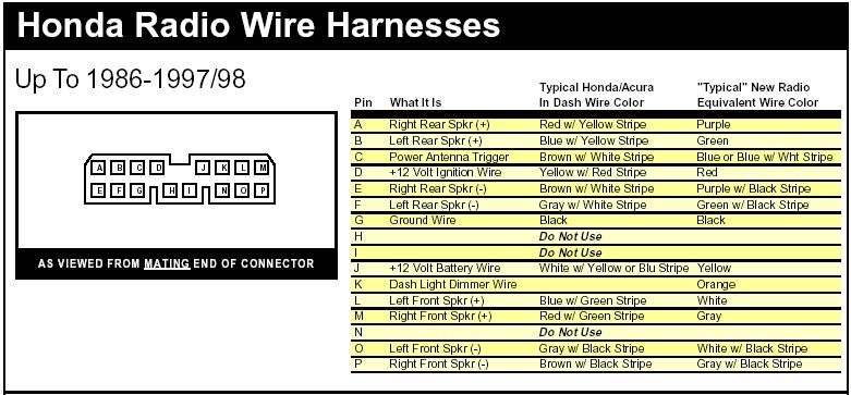 Honda Accord Car Stereo Wiring Harness | schematic and wiring diagram |  Honda, Honda accord, Honda civic car | 2005 Honda Civic Radio Wiring Diagram |  | Pinterest