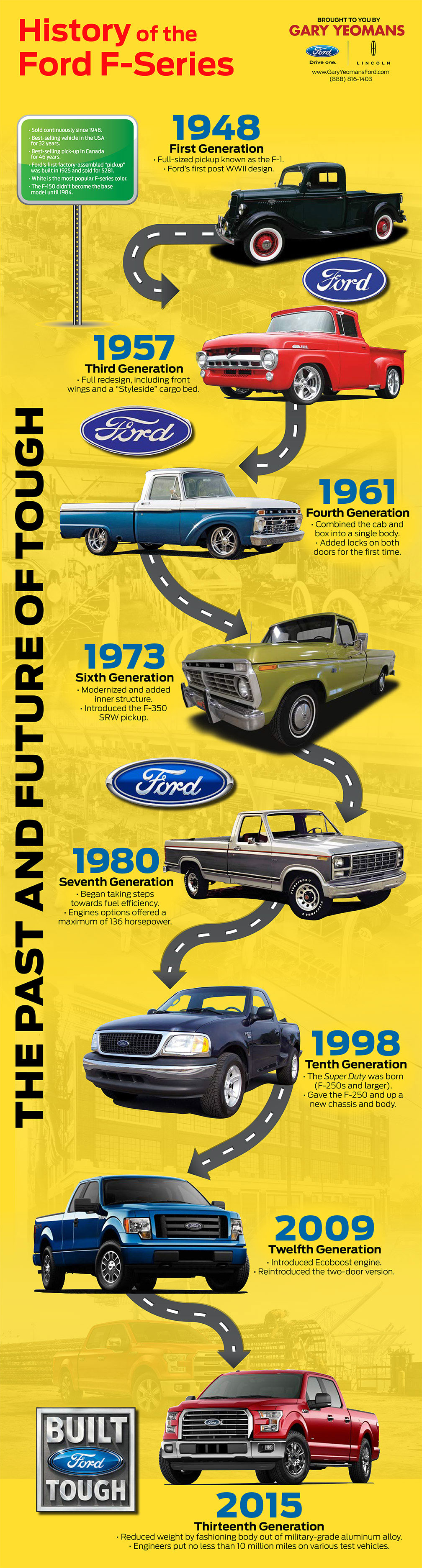 History Of The Ford F Series Infographic Ford F Series Ford