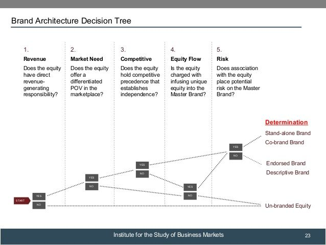 Brand architecture decision tree portfolios Strategy resources - decision tree template