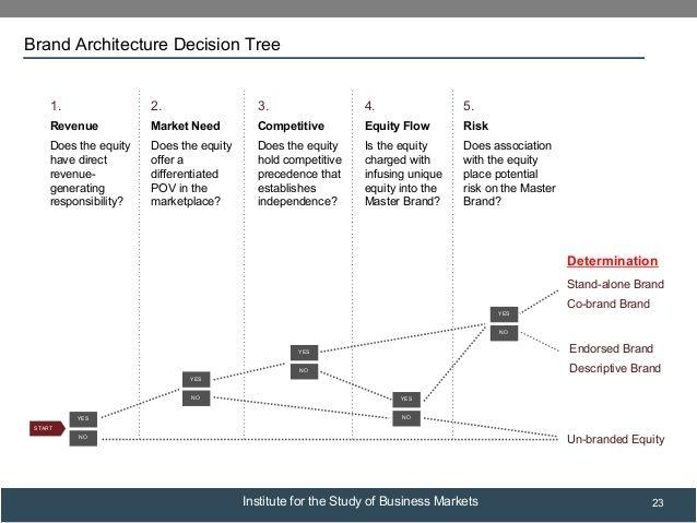 Brand Architecture Decision Tree Portfolios Decision Tree Brand Architecture Strategy Tools