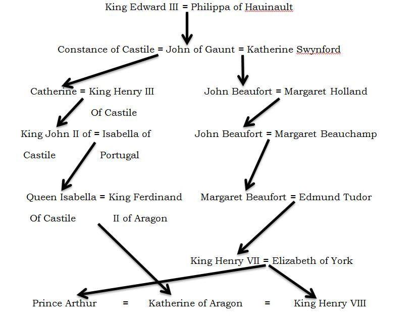 Pin on Genealogy
