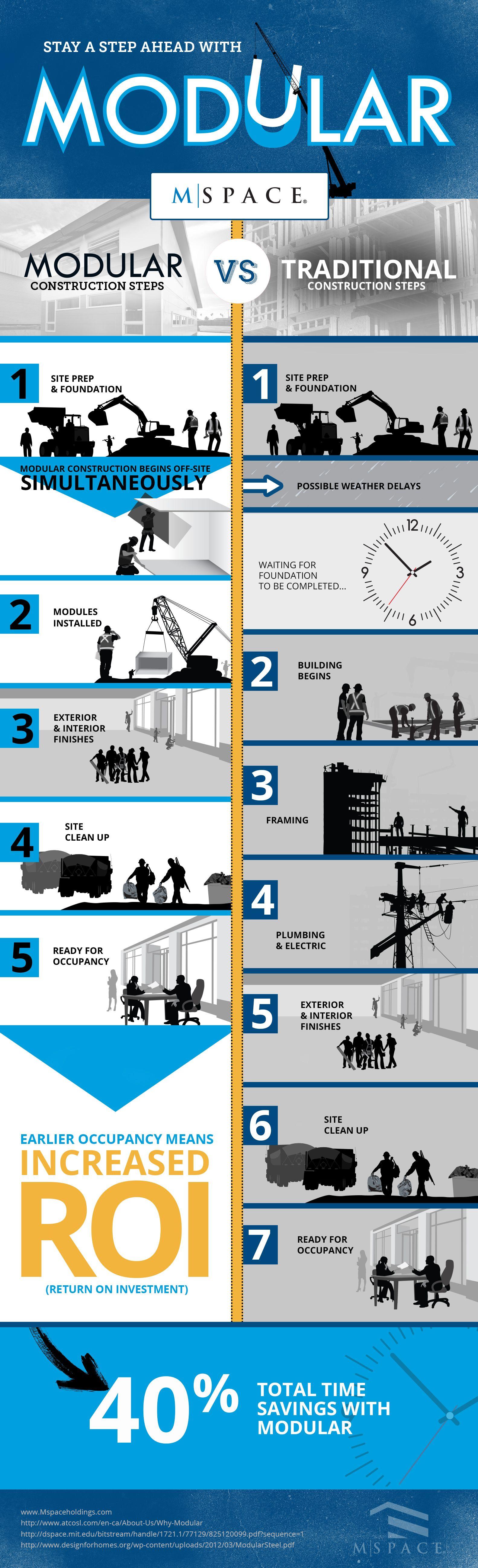 Modular vs traditional infographic modular learn more Modular home vs regular home