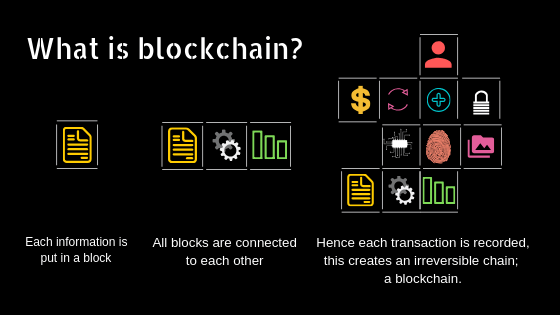Explained What Is Blockchain And How Does Blockchain Work Blockchain Blockchain Technology Ebay Business