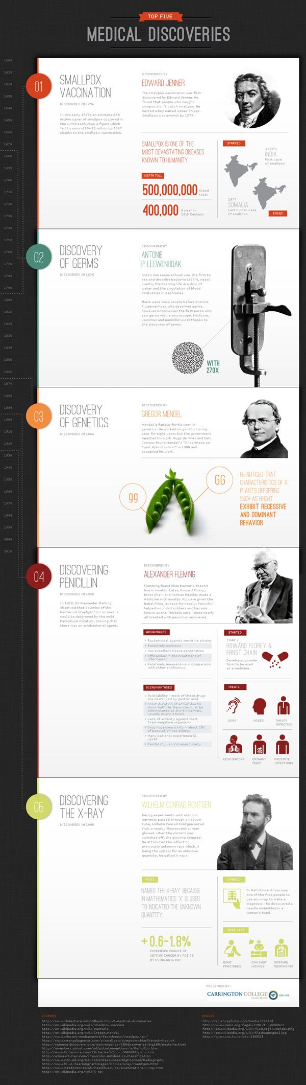 The top 5 medical discoveries in history, with detailed info on each discovery via this infographic from Carrington College.