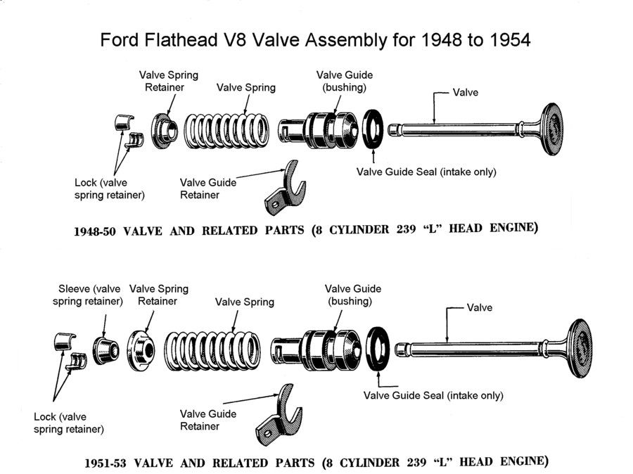 Ford Flathead One Piece Valve Guide Assembly Google Search Valve Ford Assembly