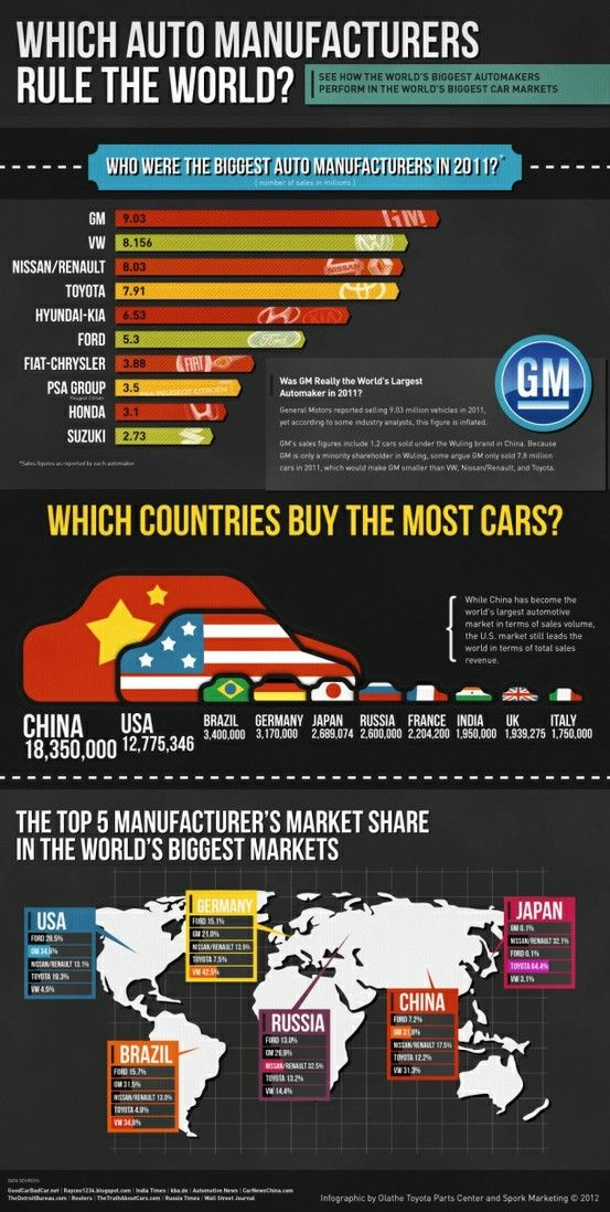 Check It Which Auto Manufacturers Rule The World Infographic