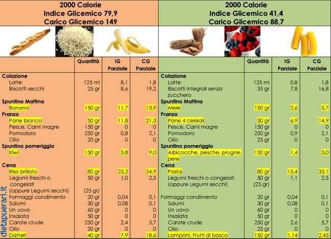 dieta settimanale a basso indice glicemico