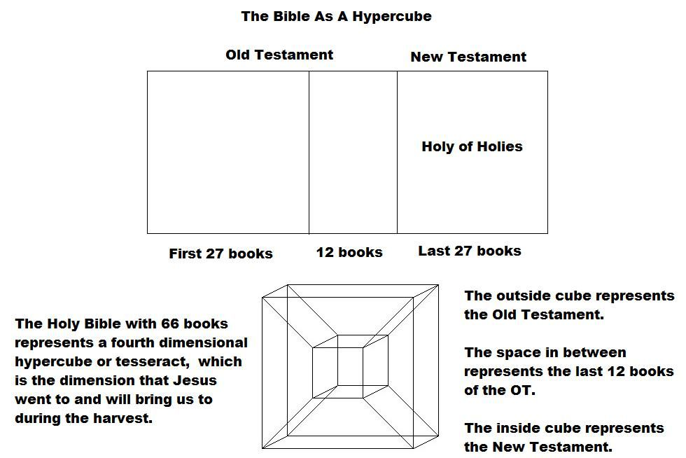 The number 6 and 9 is meant to be a clue.  The number 6 represents man and the number 9 represents the perfected man.  It is also the yin/ yang symbol.  The 6 is the dark side or 3rd dimension and 9 is the light side or the 4th dimension.  Jesus crossed over into the light, as a perfected man. http://cube-it.webs.com/