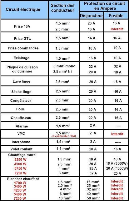 norme electrique nfc 15-100 électricité Pinterest - plan maison logiciel gratuit