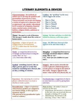 Literary Element Cheat Sheet High School English Resources