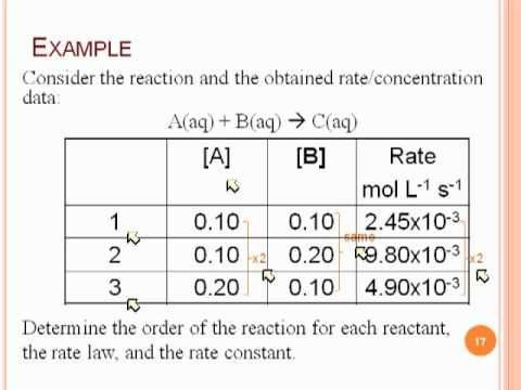 Reaction Orders And Rate Laws Teaching Chemistry High School Chemistry Ap Chem