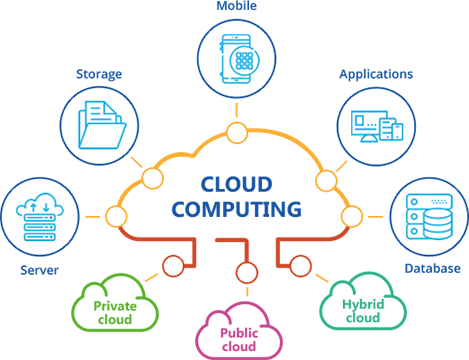 Cloud Computing A New Paradigm In The It Industry What Is Cloud Computing Cloud Computing Services Cloud Computing Technology