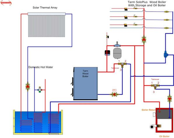 schematic diagram of a wood boiler with thermal storage ... cleaver brooks boiler wiring diagrams wood boiler installation diagrams #13