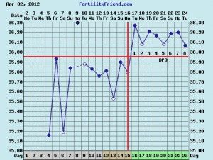 Use Fertility Charting To Understand Your Body And Pcos Fertility Chart Pcos Basal Body Temperature Chart