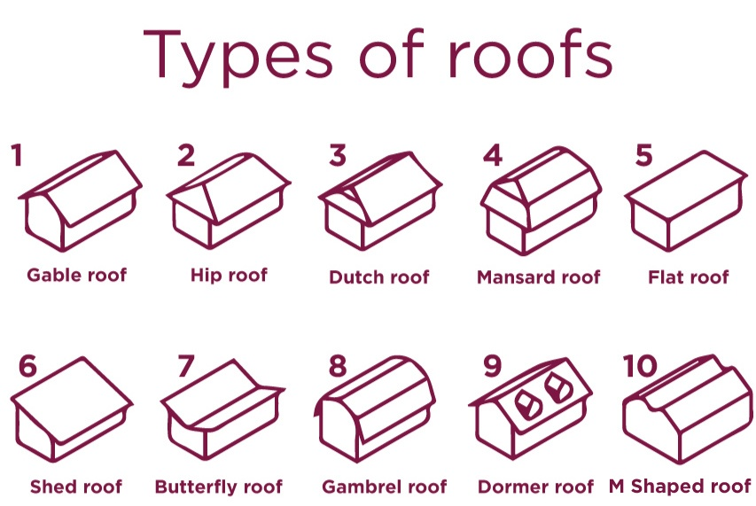 10 Types Of Roofs You Didn T Know About Butterfly Roof Roof