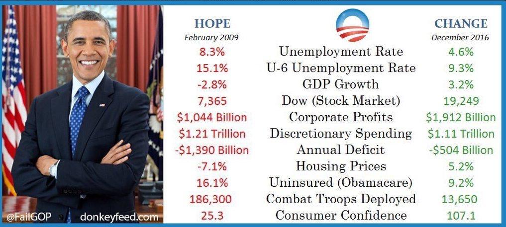 Here S The Disaster Realdonaldtrump Says He Inherited Trumppressconference Impeachtrump Social Entrepreneurship Stock Market Obama