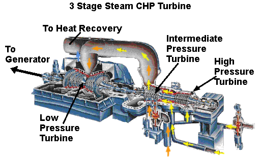 image result for steam turbine diagram steam turbine pinterest rh pinterest com Propane Turbine Coal Gas Engines