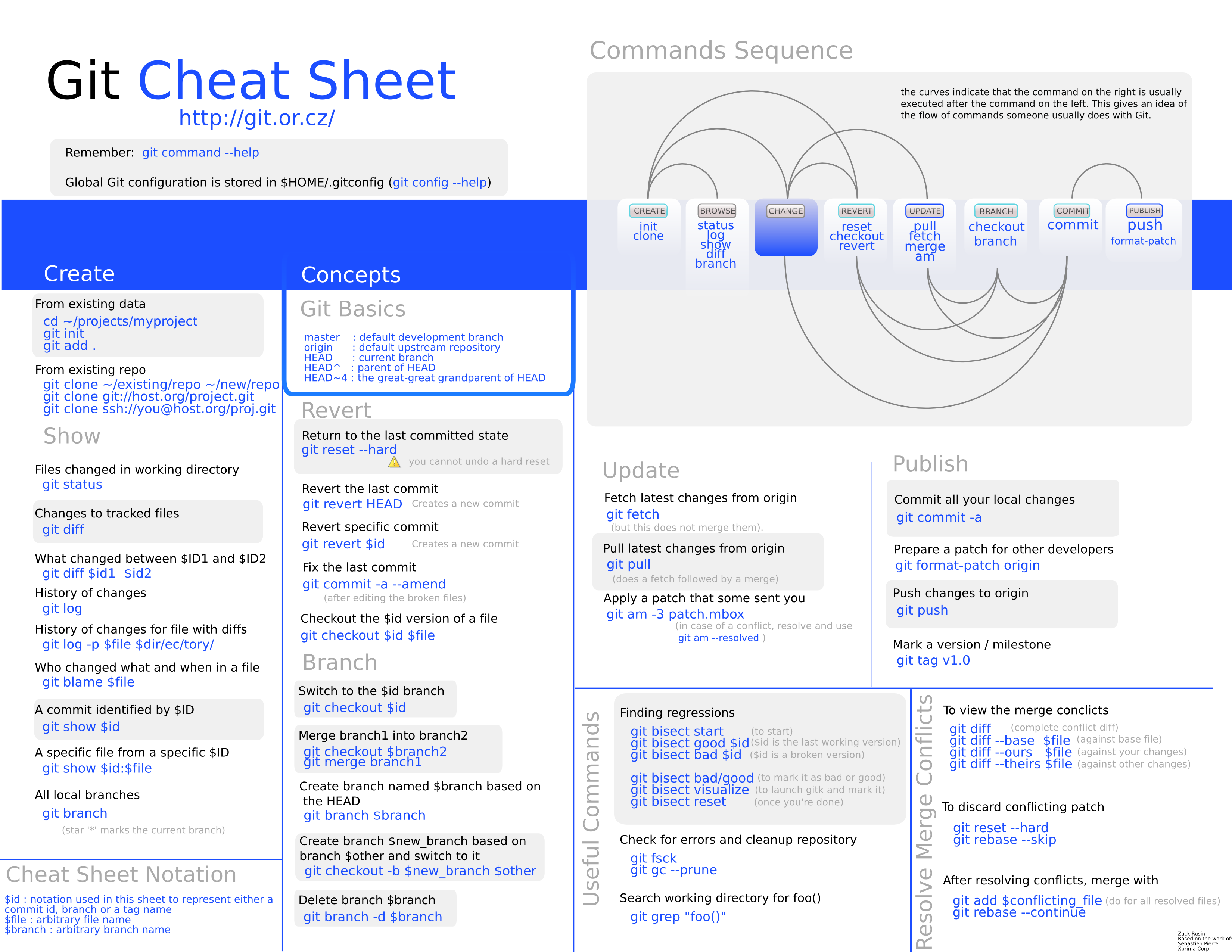 Android Interview Questions Github intro to git for web designers | cheat sheets, music theory