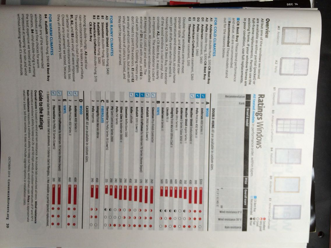 Full Consumer Reports Article Ratings Of Windows Consumer Reports Windows Consumers