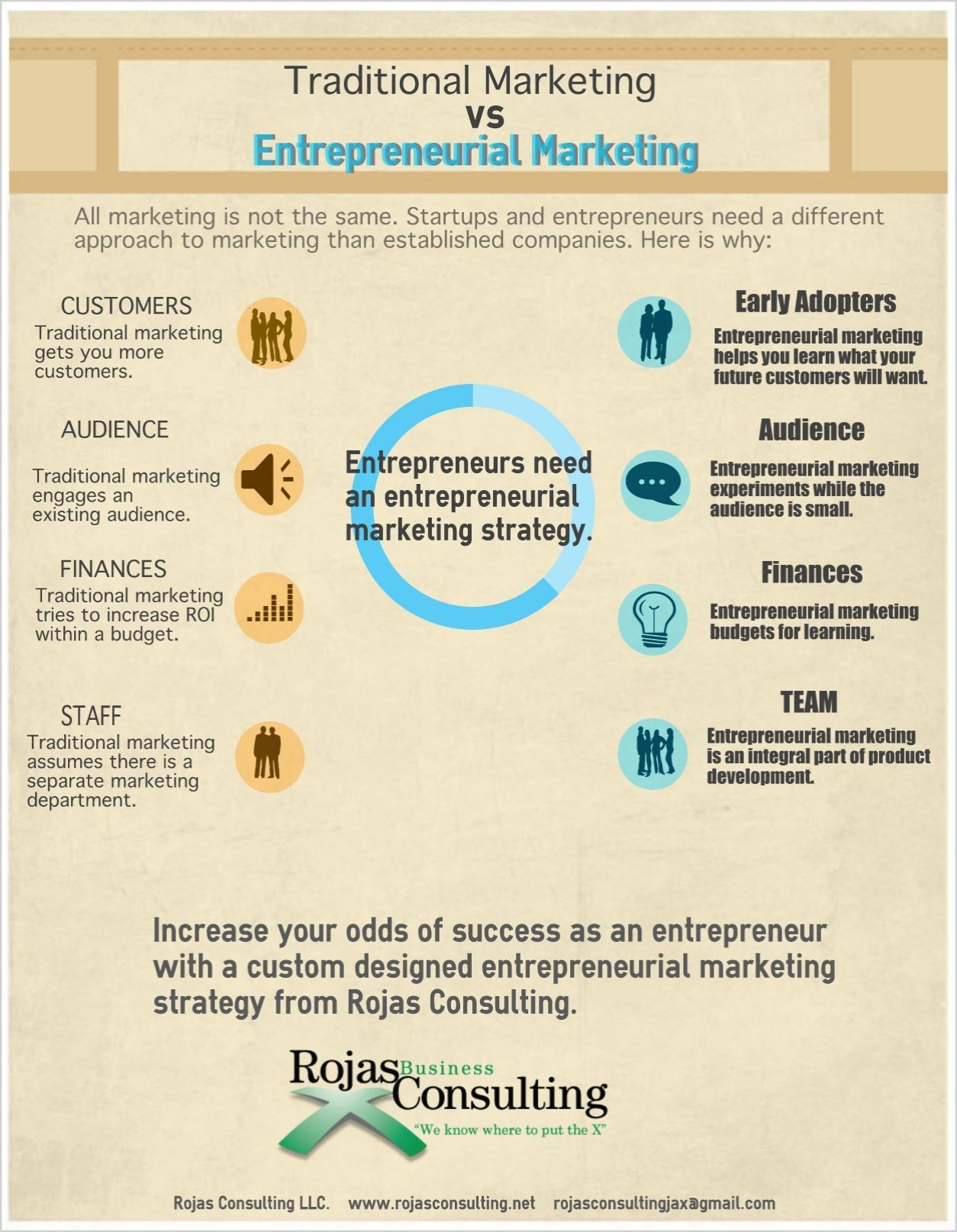 Diagram explaining the difference between Entrepreneurial