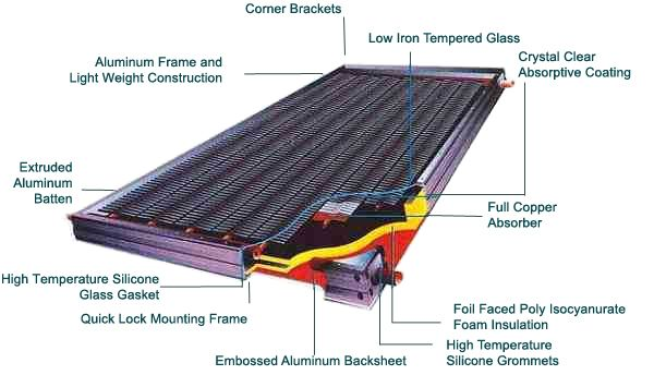 Medium Temperature Collectors Solar Solar Collector Foam Insulation