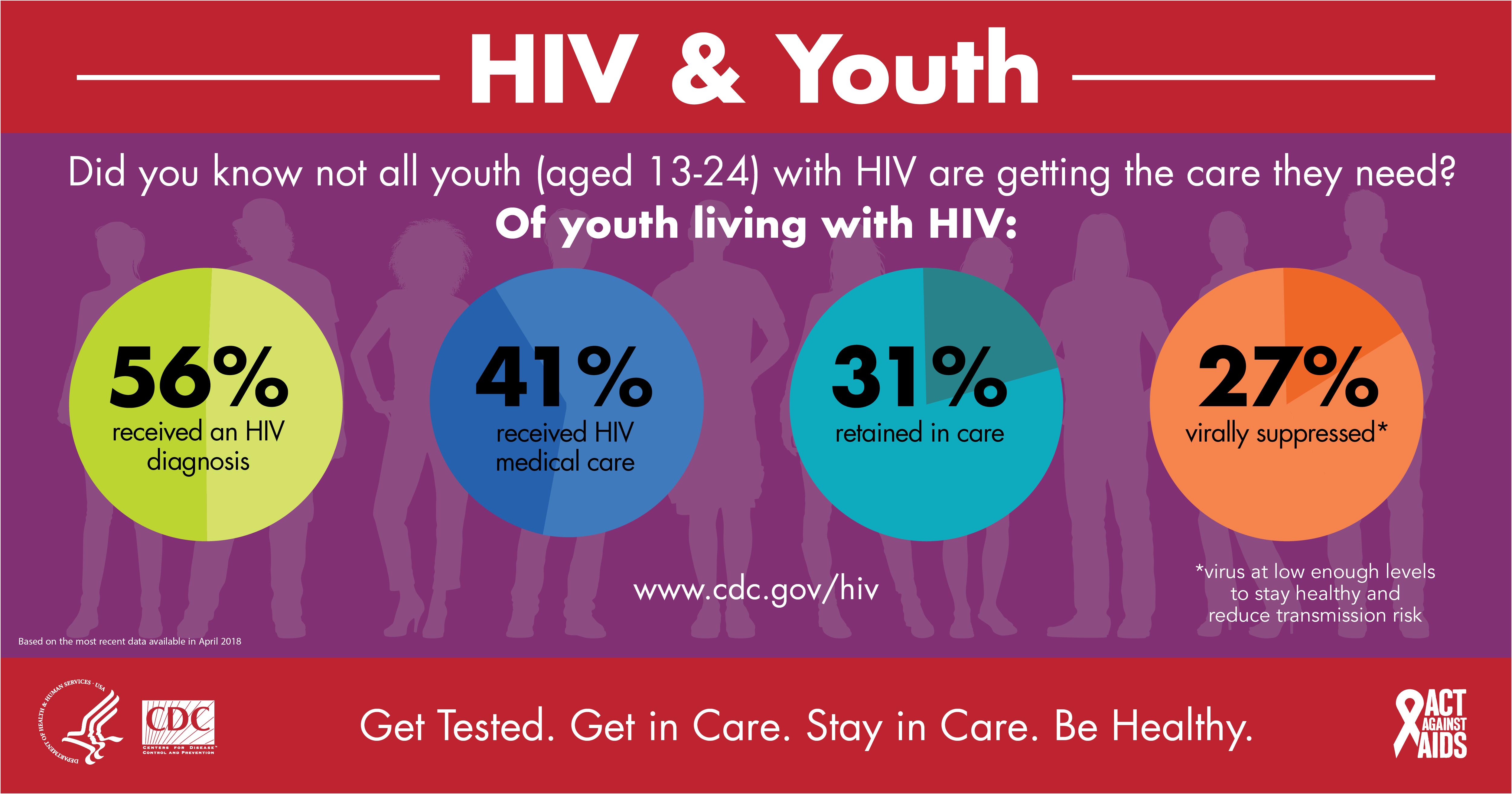AIDS online dating vapaa Christian dating sites Ontariossa Kanadassa