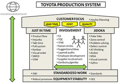 supply chain map of toyota
