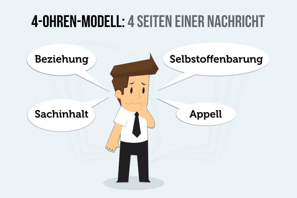 4 Ohren Modell Die Vier Seiten Einer Nachricht 4 Ohren Modell Kommunikationsmodelle Schulz Von Thun