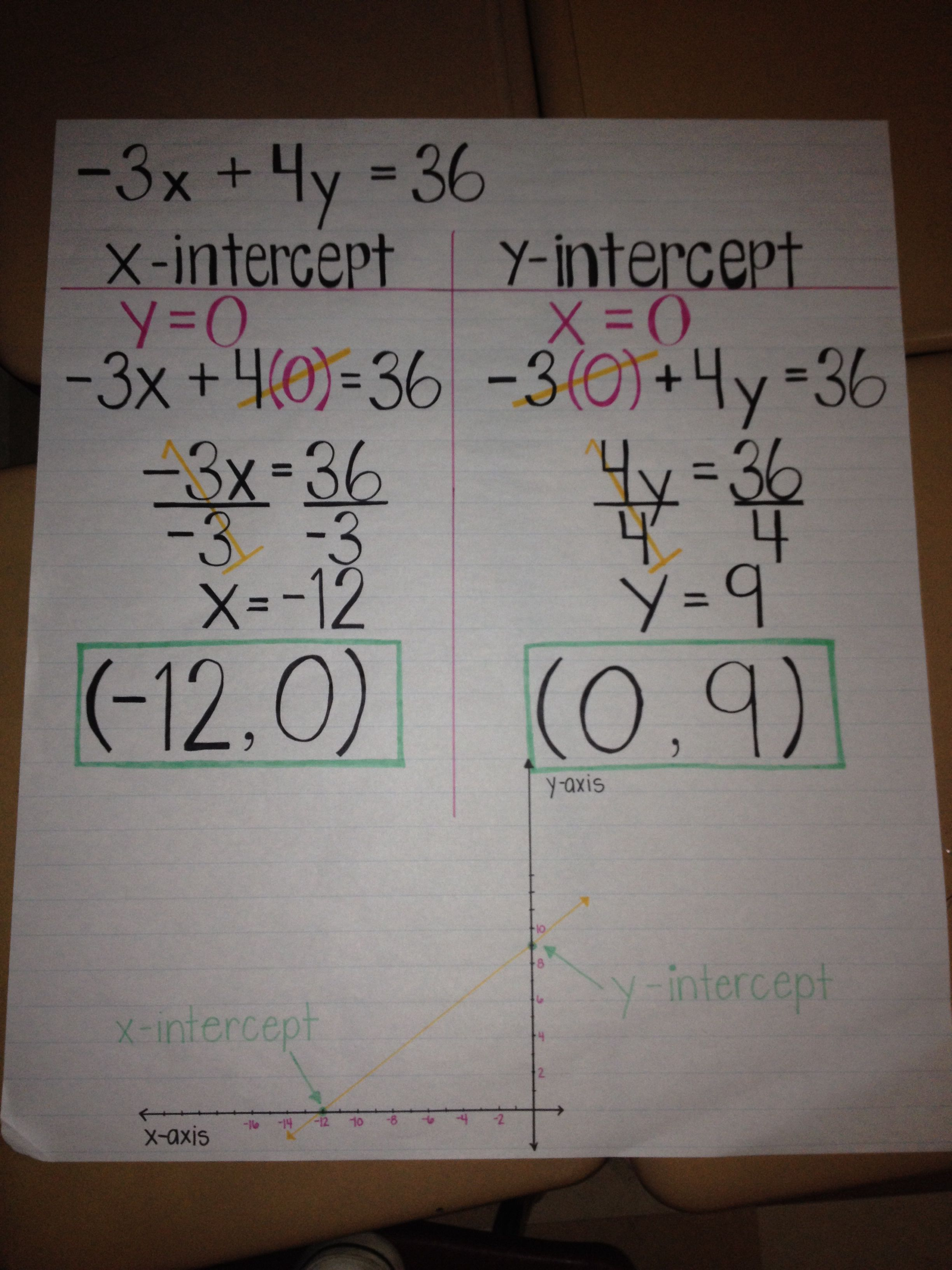 X And Y Intercepts For Pre Algebra