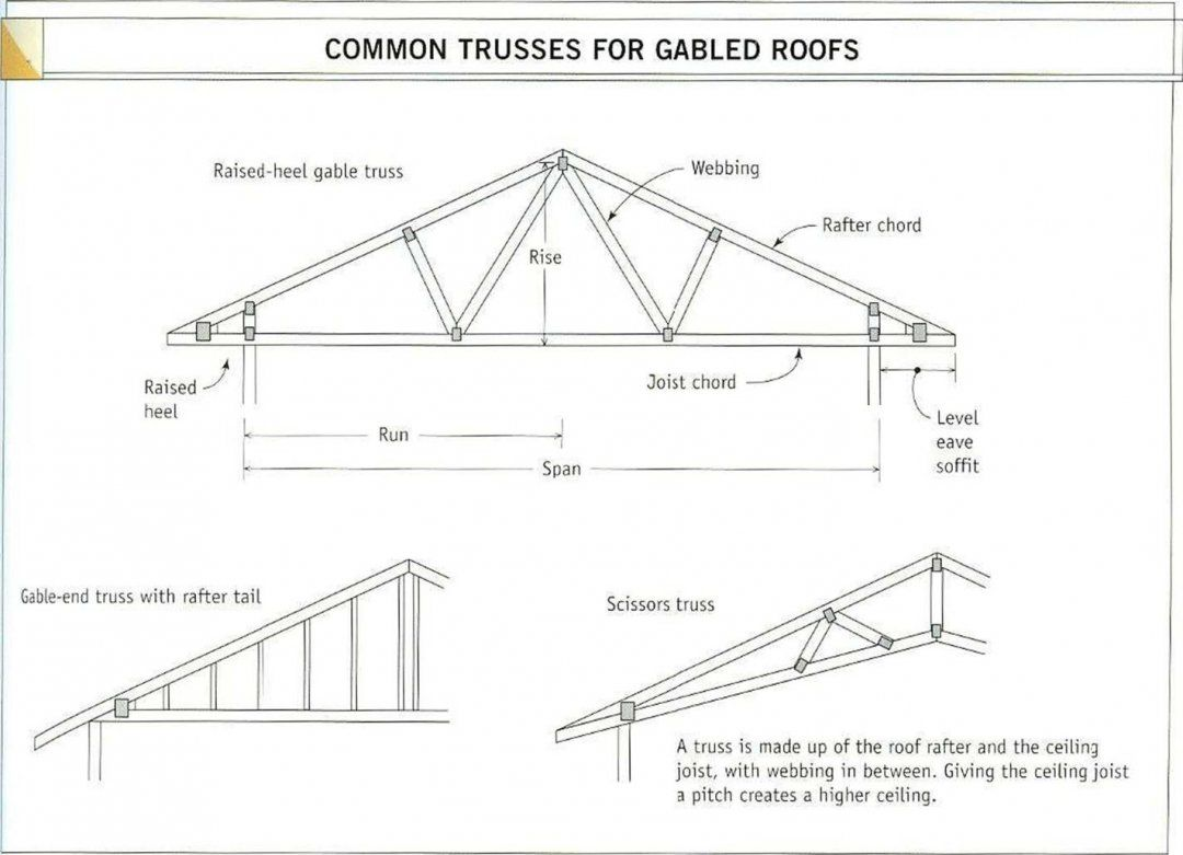 Fromthearmchair Lean To Roof Truss Design Roof Truss Design Roof Trusses Lean To Roof