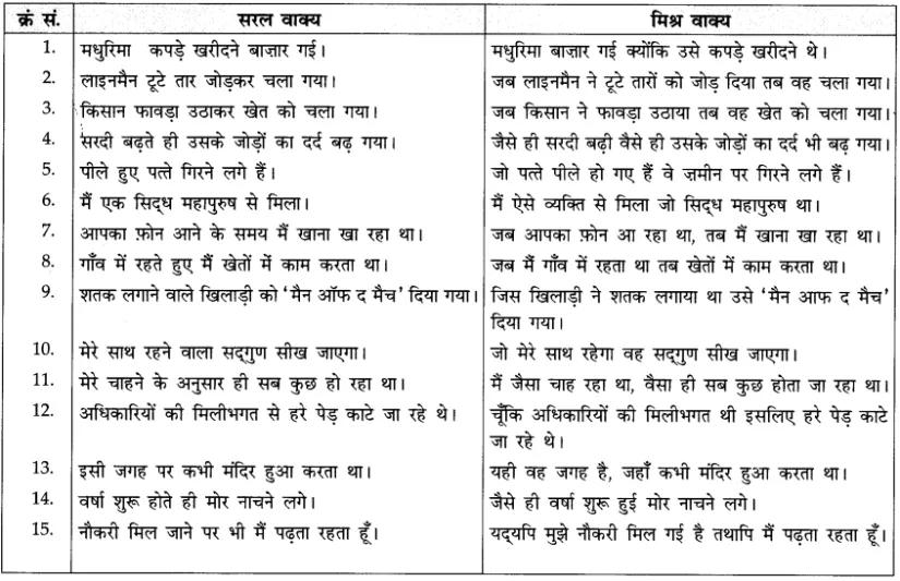 CBSE Class 10 Hindi A व्याकरण वाक्यभेद Learn CBSE https