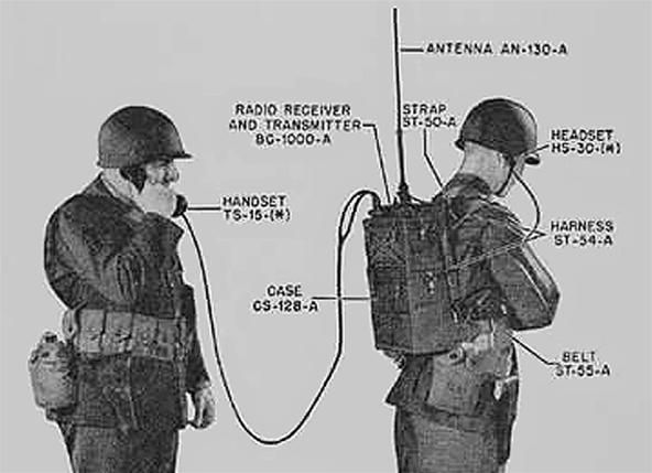 military backpack radio - Google Search | Ham Radio | Pinterest ...