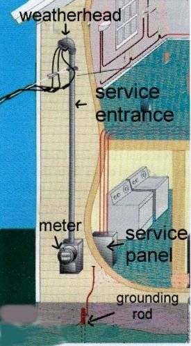 Electrical Wiring Diagram Electrical Wiring Electricity Diy Electrical