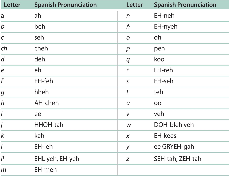 Jpg El Alfabeto Pronunciation How To Speak Spanish Spanish Alphabet Spanish Alphabet Chart [ 1142 x 1483 Pixel ]