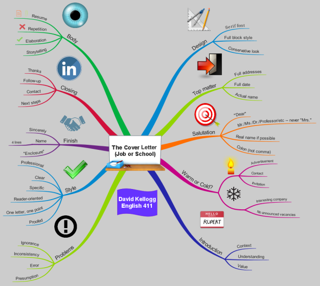 The Cover Letter (Job or School) | Mind map template ...
