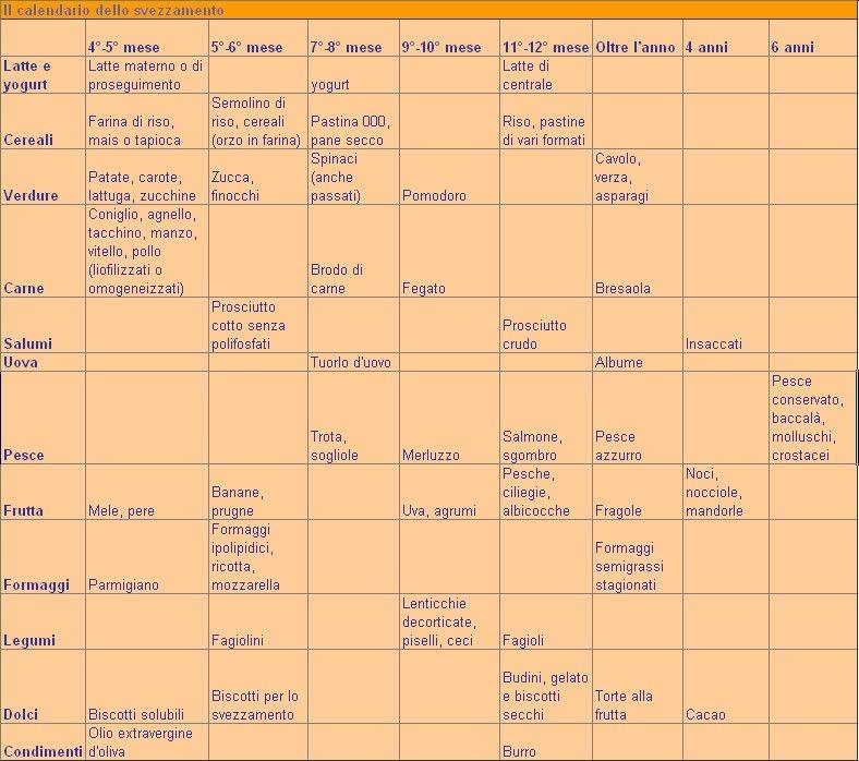 calendario svezzamento mese per mese