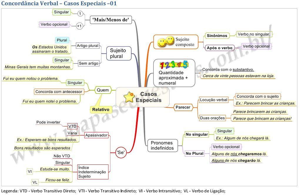 Mapa Mental de Português – Concordância Verbal - Diego Macêdo - Analista de T.I.