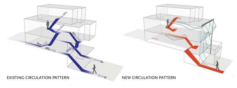 circulation diagrams architecture & gallery of kaohsiung port and  : circulatory diagram architecture - findchart.co